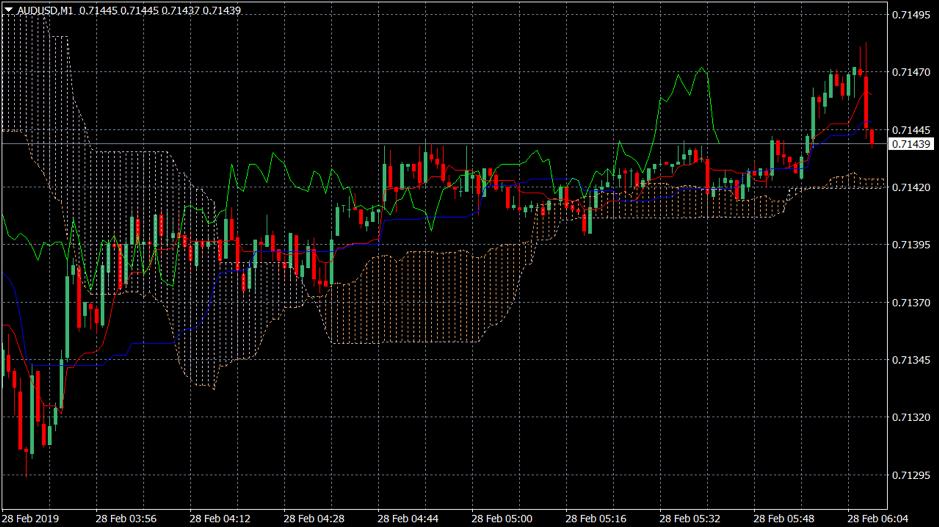 Trading chart showing the Ichimoku