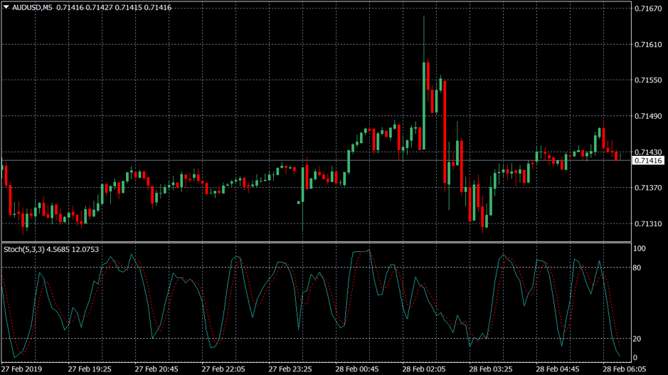 An example of the stochastic indicator