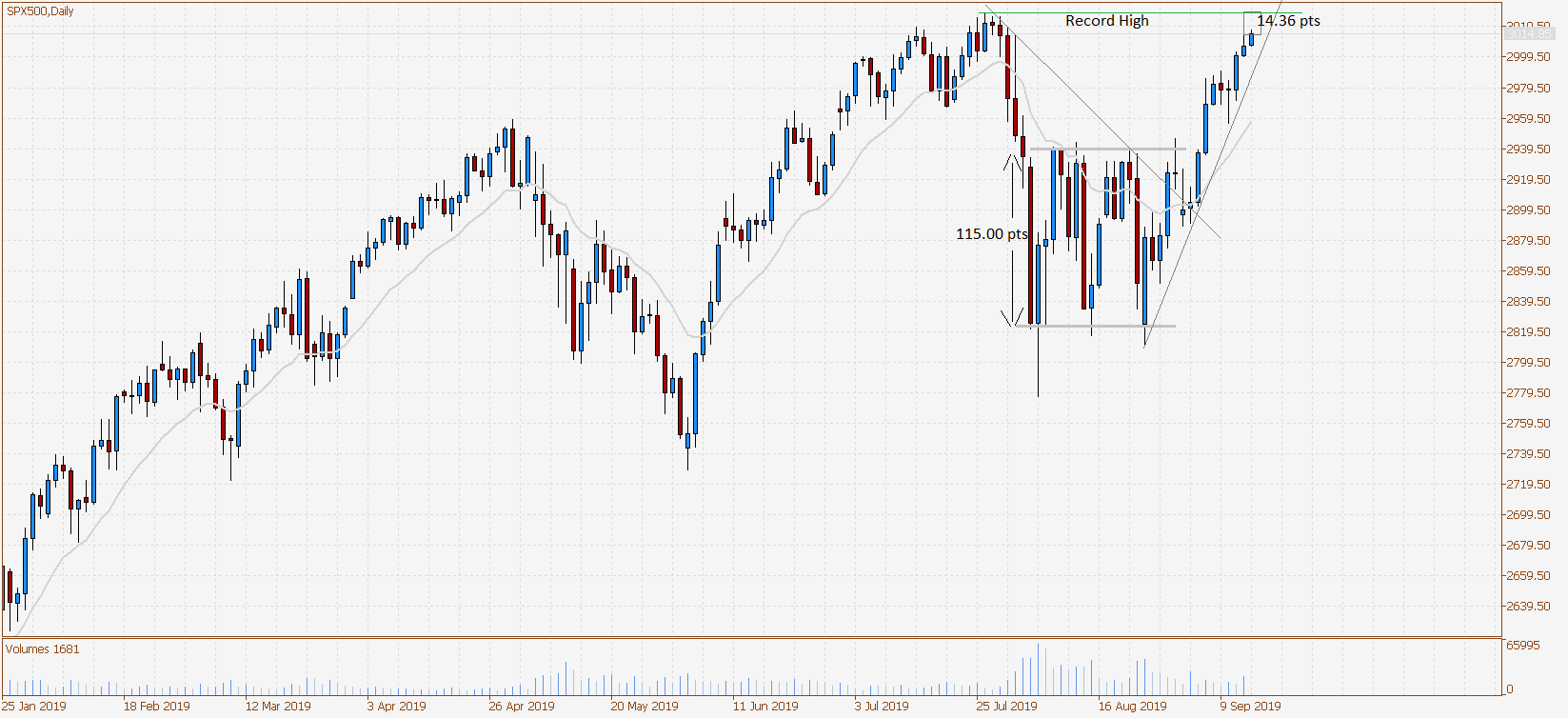 SPX500Daily-1