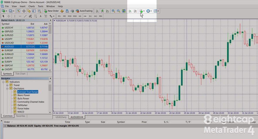 Eightcap How To Add Indicators And Edit Charts In Metatrader 4