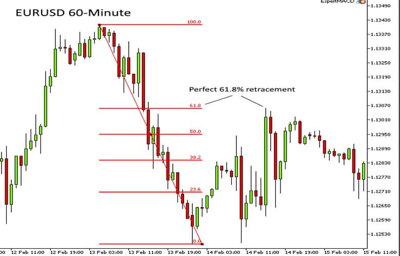 Chart Showing perfect 61.8% retracement