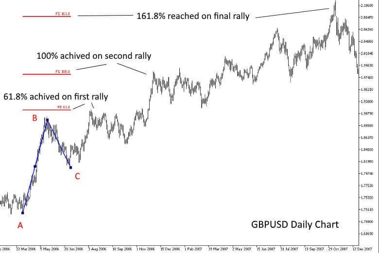 Chart Showing the 61.8%, 100% and 161.8% Fibonacci retracements