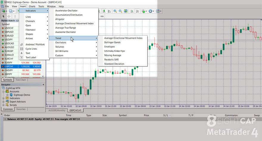 Screenshot of the MetaTrader 4 with the 'Insert' menu, 'Indicators', 'Trend' submenus visible