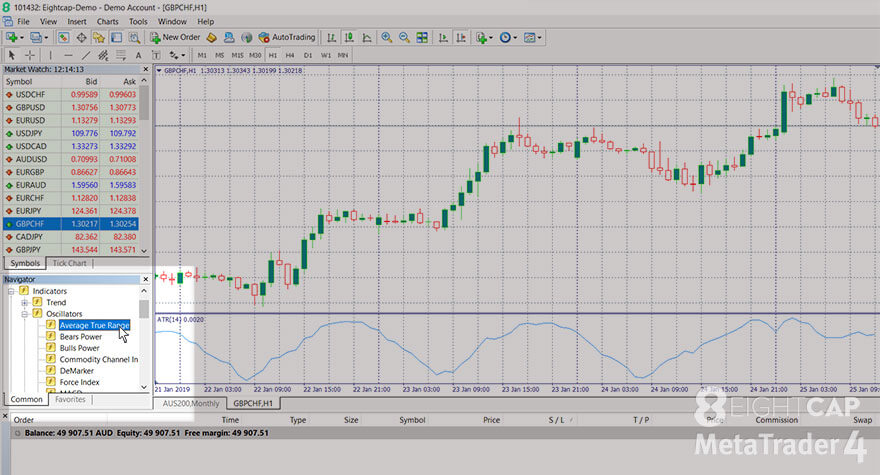 A screenshot taken from a Windows computer showing how to use the 'Navigator' menu on the MetaTrader 4