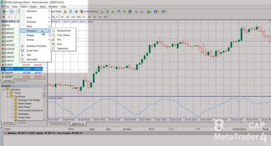 Screenshot of the MetaTrader 4 with the 'Insert' menu, 'Fibonacci' submenu visible