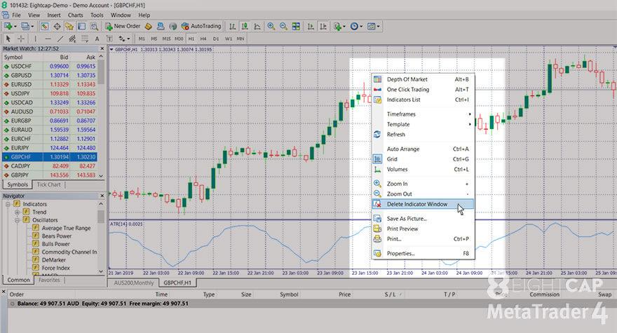 Screenshot showing how to delete indicator window on Metatrader 4