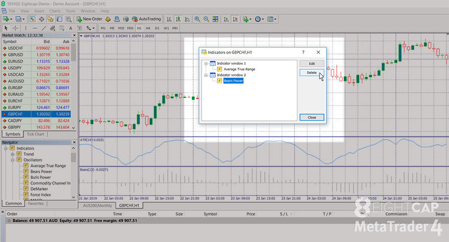 Eightcap How To Manage Charts In Metatrader 4