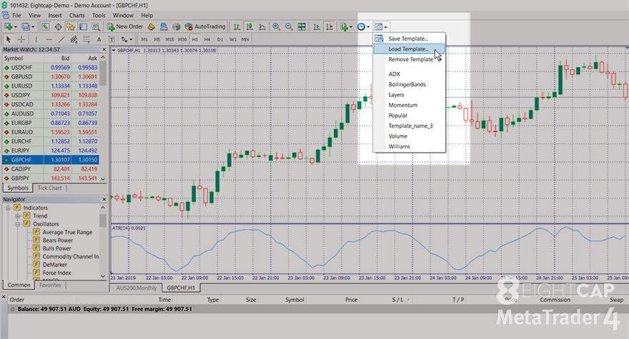 Screenshot of the MetaTrader 4 with the 'Template' menu, 'Load Template' submenu visible