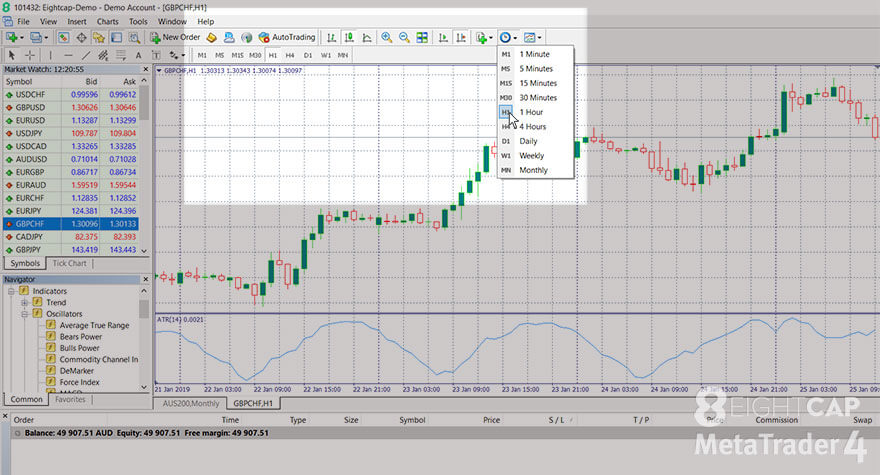 A screenshot taken from a Windows computer showing how to use the 'Periods' menu on the MetaTrader 4