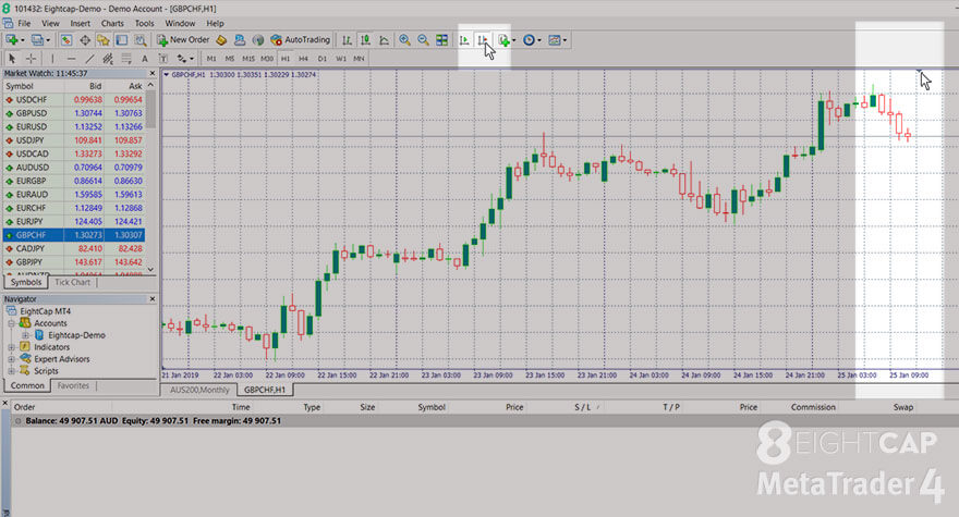 A MetaTrader 4 screenshot with cursor on the 'Shift end of the chart from the right border' option