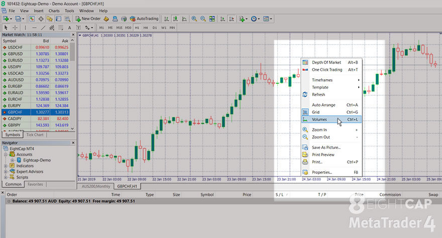 Screenshot showing how to turn on the 'Volumes' view on MetaTrader 4