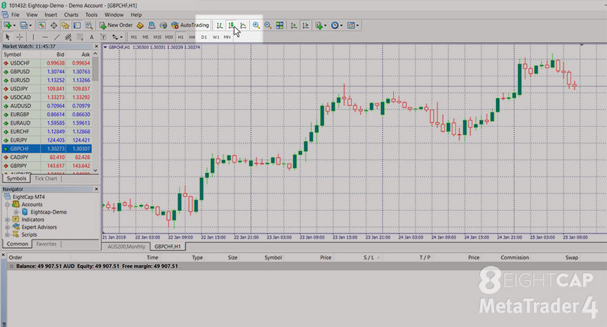 Screenshot of the MetaTrader 4 program for Windows with Candlesticks chart turned on