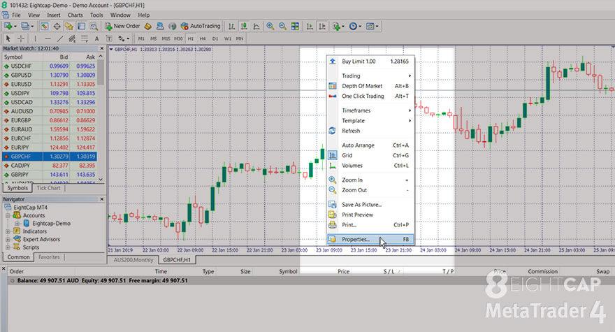 A screenshot of the Eightcap's MetaTrader 4 platform explaining how to open the properties window of a chart