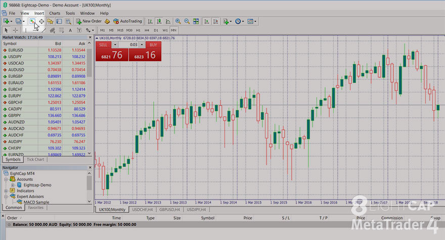 Eightcap How To Use The Navigator And Market Watch Panels In Mt4