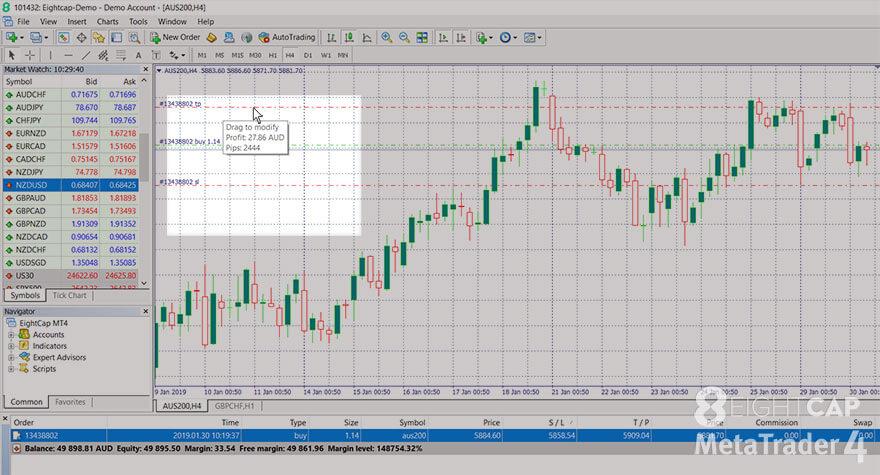 Mouse cursor on a Take profit line on a chart on the MT4 platform