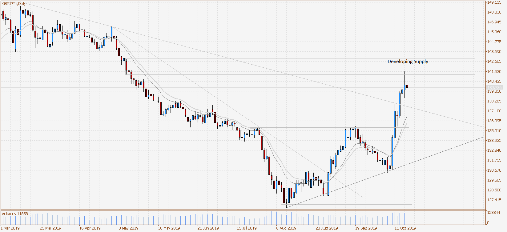 GBPJPY.iDaily-03