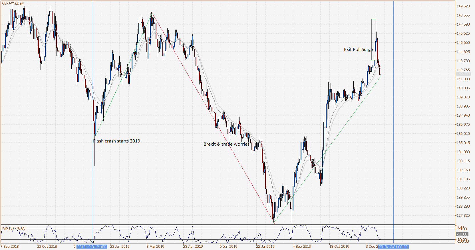 GBP JPY Daily 2019