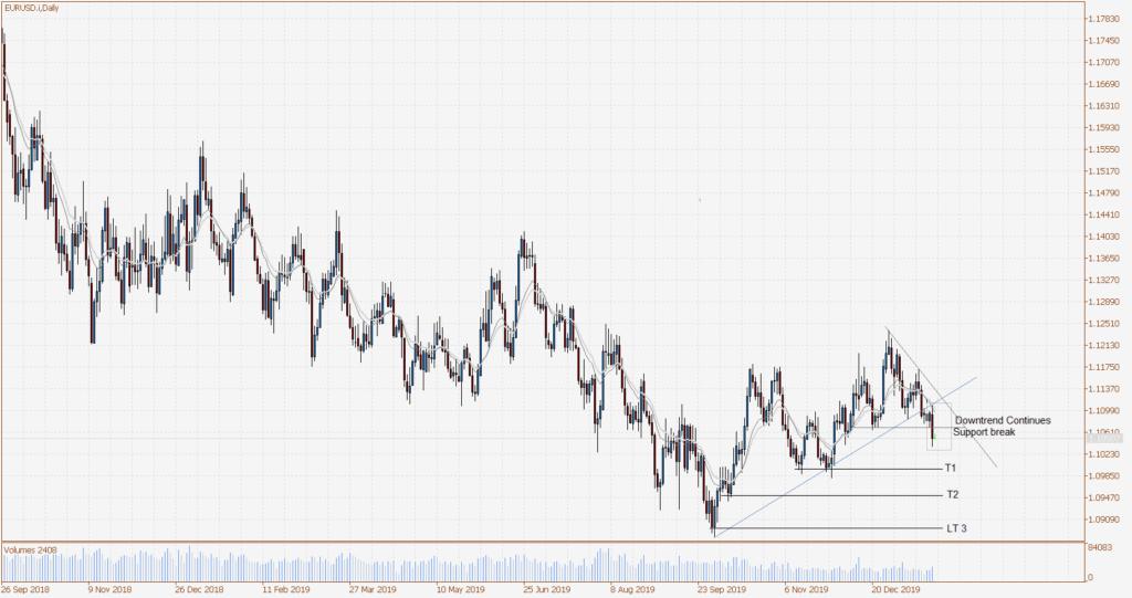 Euro vs US Dollar Daily chart, 24 January 2020