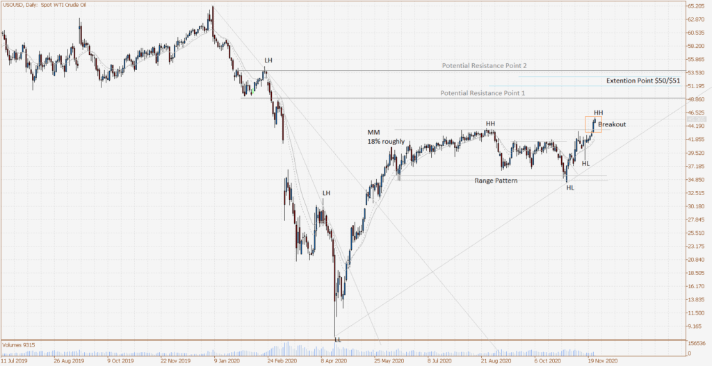 Spot WTI Crude Oil Daily chart, 25 Nov 2020