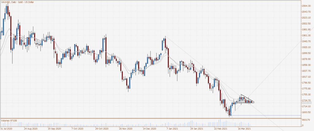Gold Daily Price Chart, 29 March 2021