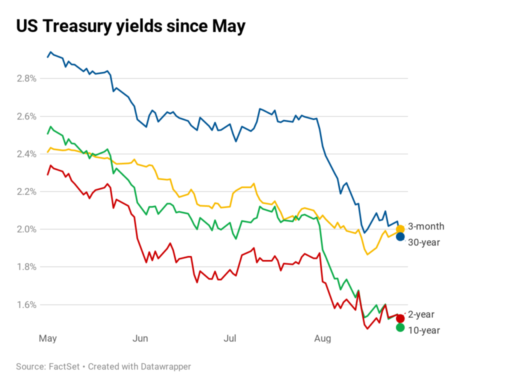 Dqv5i-us-treasury-yields-since-may.1566926659921