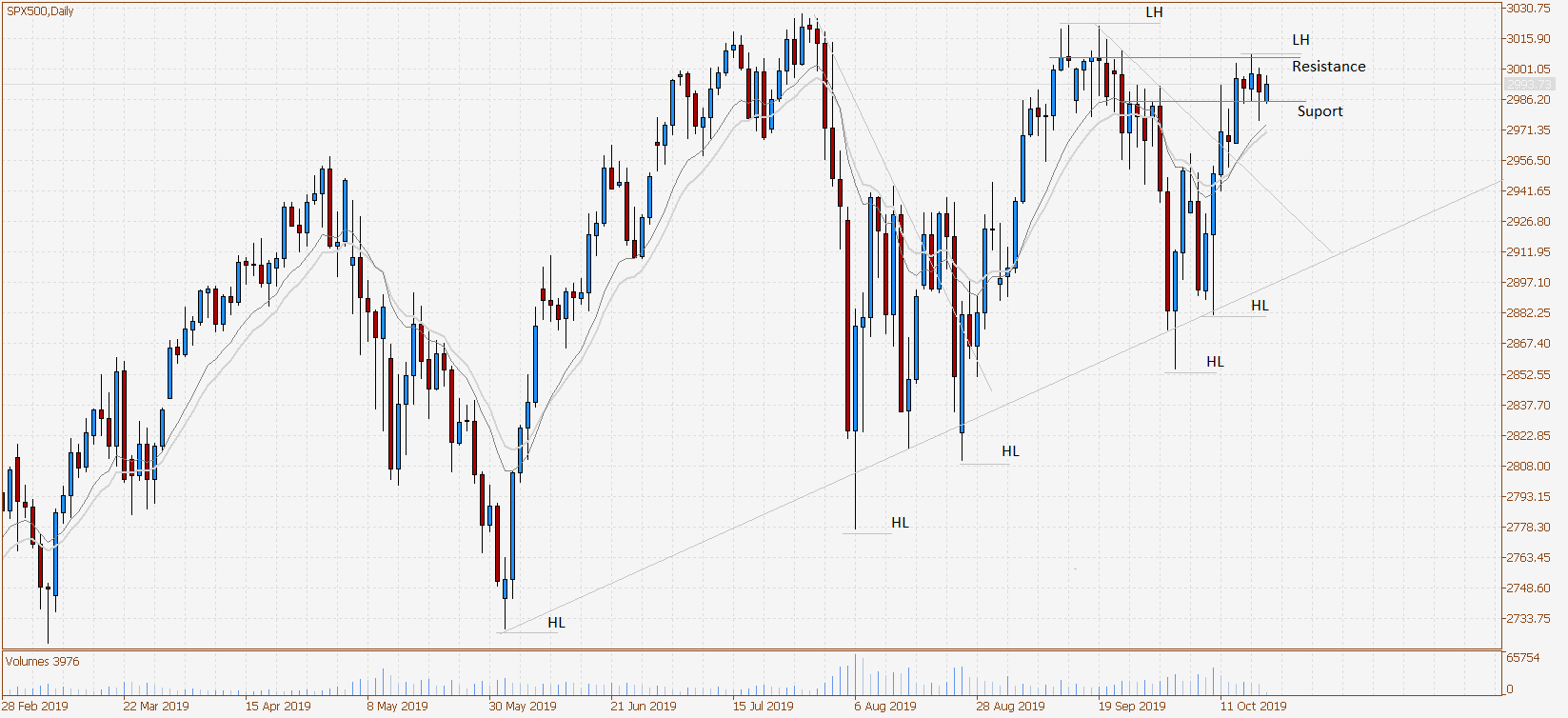 SPX500Daily-21-10