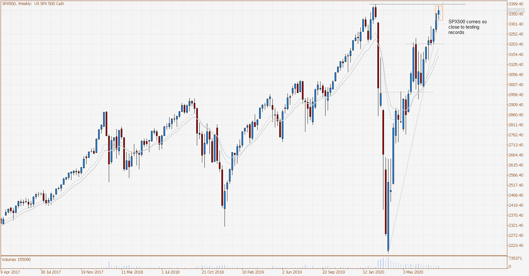 SPX500 Weekly