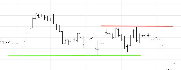 Horizontal Support and Resistance on a Bar Chart