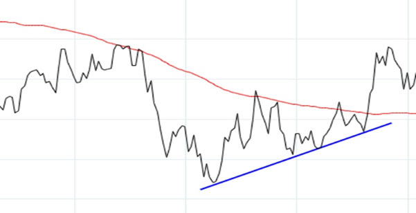 A line chart with a moving average acting as resistance and a trendline providing support