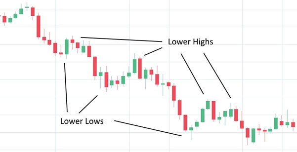 A candlestick chart showing a downtrend formed by lower highs and lower lows.