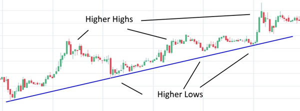 A candlestick chart showing an uptrend with a trend line connecting 3 higher lows
