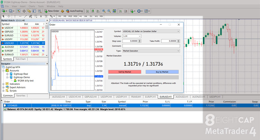 One Click Trading Panel in MetaTrader 4