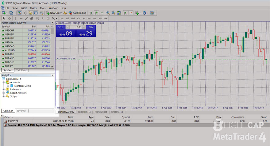 How to use the Navigator and Market Watch in MetaTrader 4