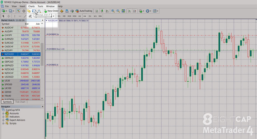 how to place orders, MT4, close trade, modify order, Terminal window