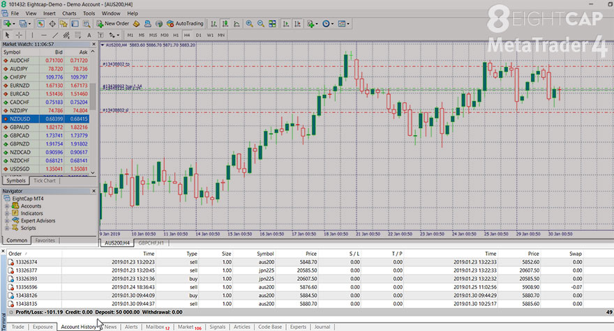 Account History, Terminal window,  how to trade on MetaTrader 4, how to place orders