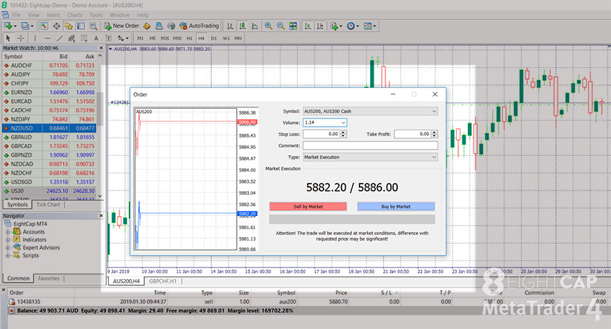 MetaTrader 4, how to place orders, place order, new order