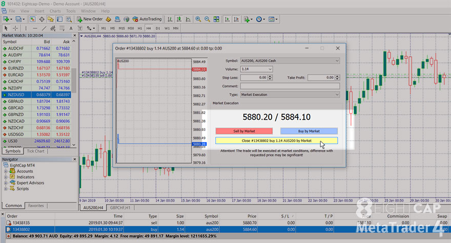 close trade, MetaTrader 4, how to trade on MetaTrader 4, how to place orders