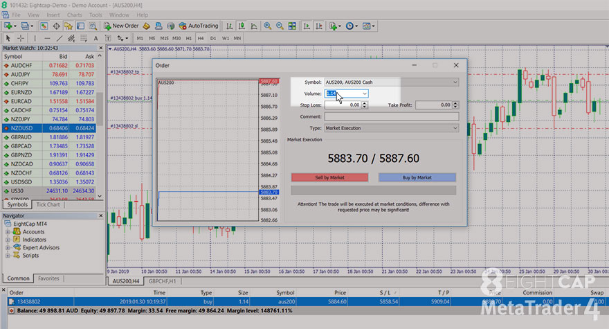 partial close, how to place orders, MT4, close trade, modify order, take profit, stop loss, Sell Limit, Buy Stop